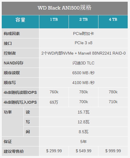 西部数据发布SN850 PCIe Gen4 SSD插图3
