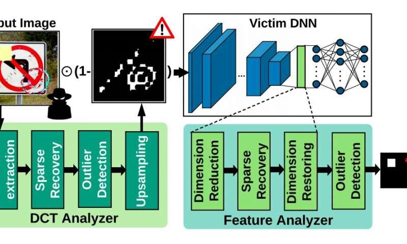 CLEANN:一种屏蔽嵌入式神经网络免受在线Trojan攻击的框架插图