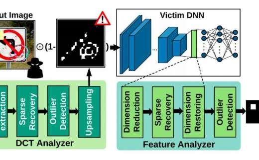 CLEANN:一种屏蔽嵌入式神经网络免受在线Trojan攻击的框架