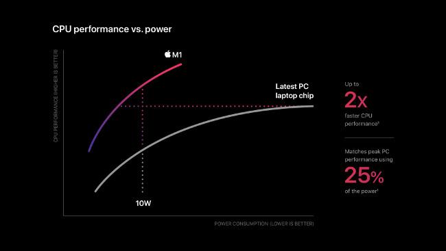苹果的Mac M1芯片是什么?Apple Silicon即将上市插图1